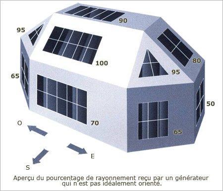 Panneau photovoltaique r aliser son projet energies for Calculer un pourcentage de pente