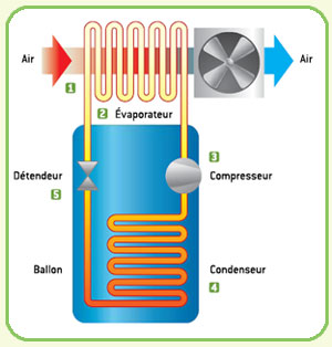 Chauffe eau thermodynamique fonctionnement nergies for Table thermodynamique de l eau