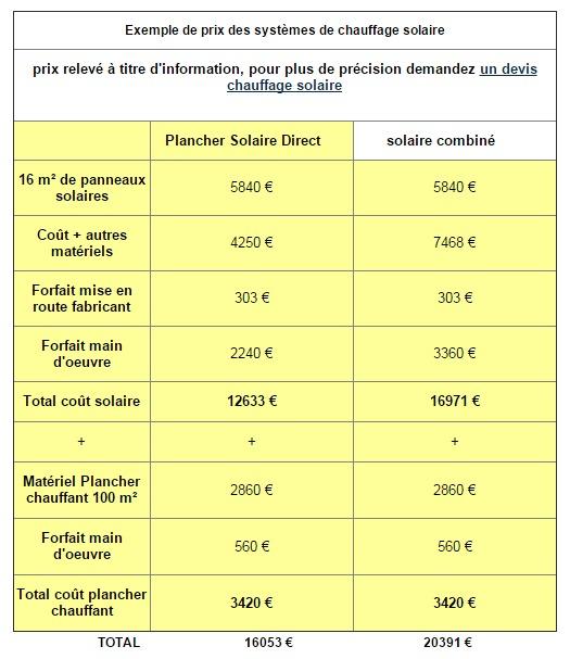 exemple-prix-chauffage-solaire