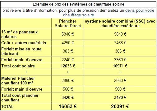 Chauffage Solaire Prix - Les Énergies Renouvelables