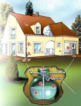 recuperation eau de pluie conseils les nergies renouvelables. Black Bedroom Furniture Sets. Home Design Ideas