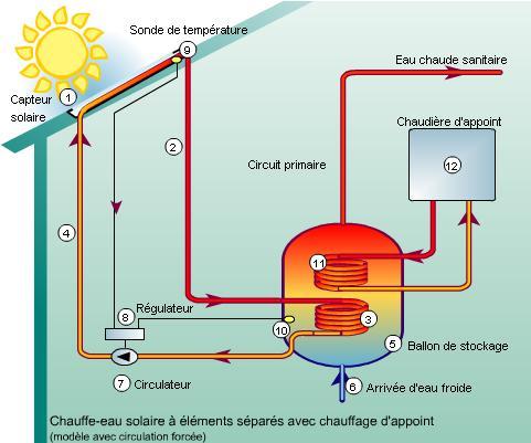 Fonctionnement du chauffe eau solaire les nergies renouvelables - Comment fonctionne un chauffe eau electrique ...