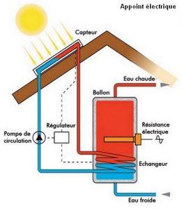 chauffe eau solaire pompe electrique