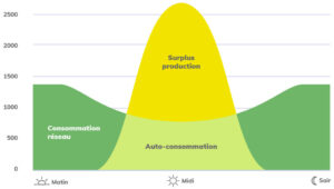 Stocker le surplus de production solaire avec la e-batterie JPME